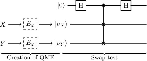 Figure 2 for Quantum Mean Embedding of Probability Distributions