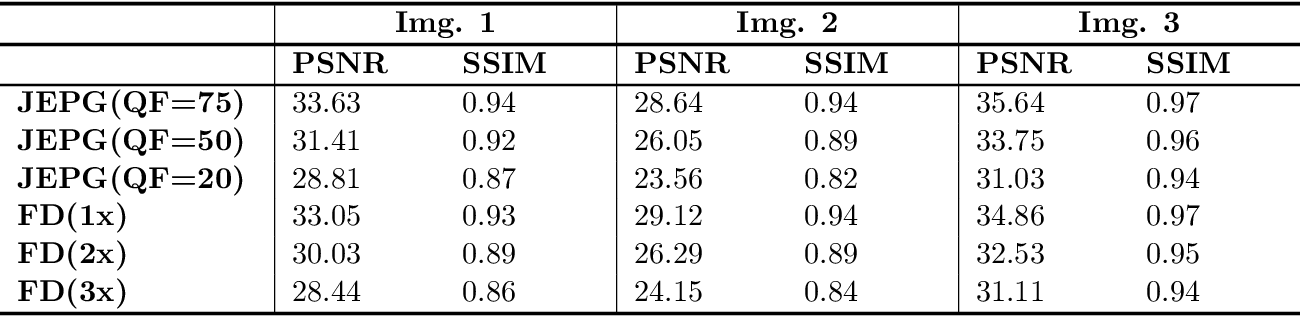Figure 1 for Feature Distillation: DNN-Oriented JPEG Compression Against Adversarial Examples