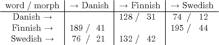 table 13.1
