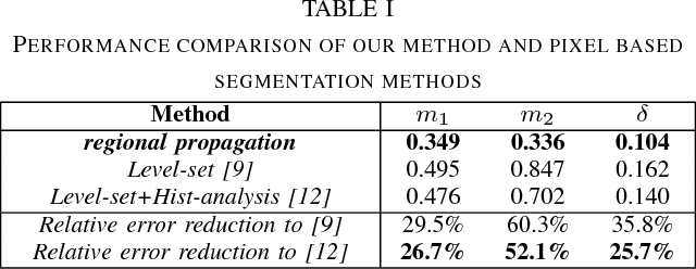 TABLE I PERFORMANCE COMPARISON OF OUR METHOD AND PIXEL BASED SEGMENTATION METHODS