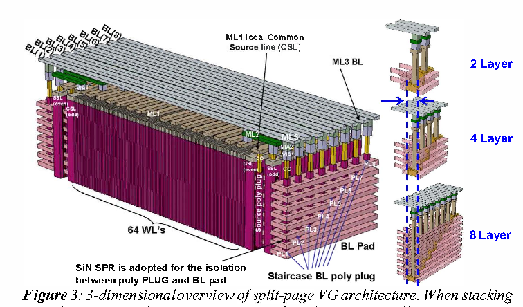 Figure 3 From Overview Of 3d Nand Flash And Progress Of Split Page