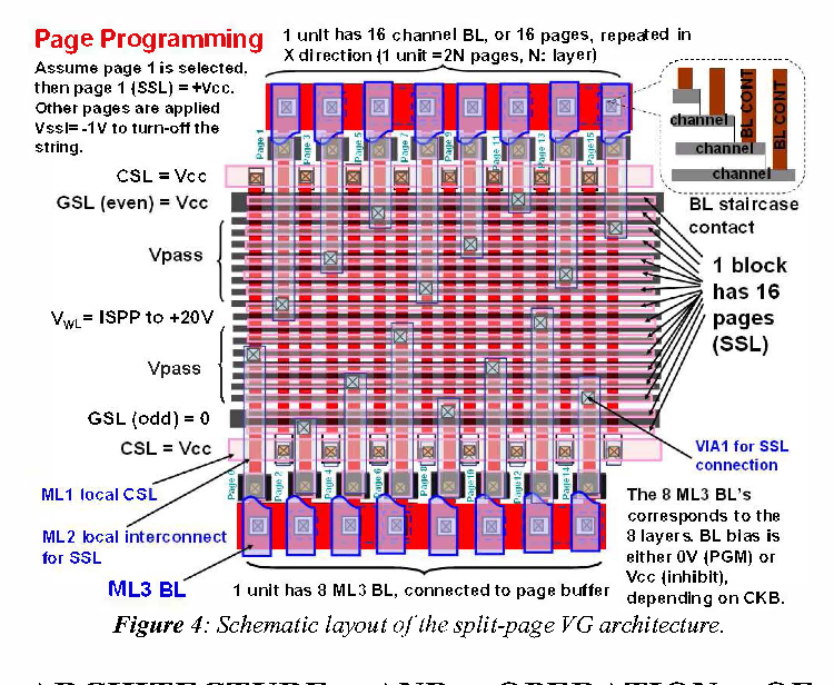 Figure 4 from Overview of 3D NAND Flash and progress of split-page