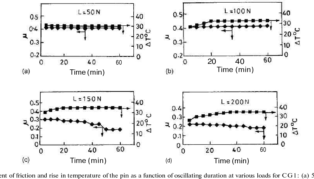 Figure 2 from Influence of weave of glass fabric on the oscillating wear  performance of polyetherimide ( PEI ) composites - Semantic Scholar