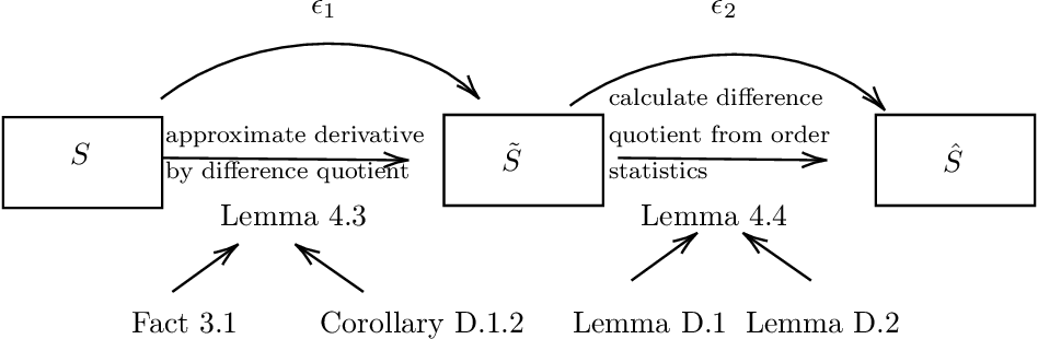 Figure 3 for Testing Tail Weight of a Distribution Via Hazard Rate