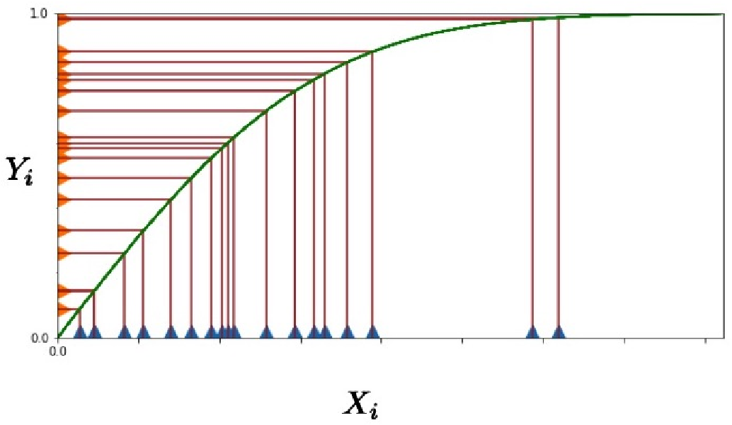 Figure 4 for Testing Tail Weight of a Distribution Via Hazard Rate