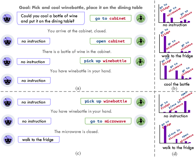 Figure 1 for Few-shot Language Coordination by Modeling Theory of Mind