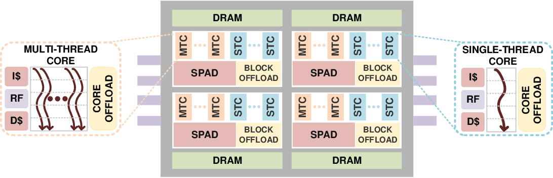 Figure 3 for A New Parallel Algorithm for Sinkhorn Word-Movers Distance and Its Performance on PIUMA and Xeon CPU
