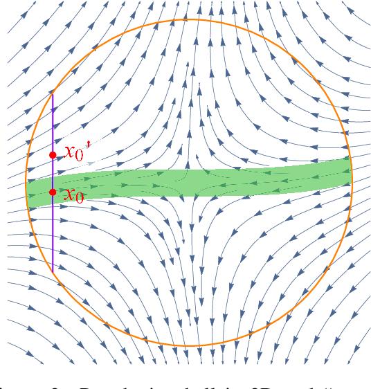 Figure 3 for Stochastic Gradient Descent Escapes Saddle Points Efficiently