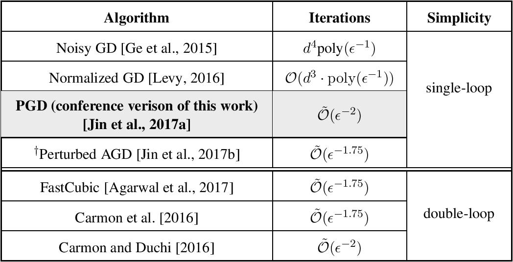 Figure 4 for Stochastic Gradient Descent Escapes Saddle Points Efficiently