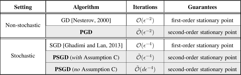 Figure 1 for Stochastic Gradient Descent Escapes Saddle Points Efficiently