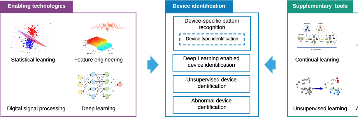 Figure 1 for Machine Learning for the Detection and Identification of Internet of Things (IoT) Devices: A Survey