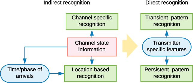 Figure 3 for Machine Learning for the Detection and Identification of Internet of Things (IoT) Devices: A Survey
