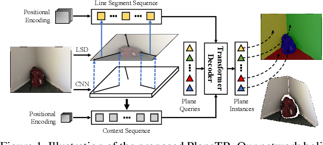Figure 1 for PlaneTR: Structure-Guided Transformers for 3D Plane Recovery