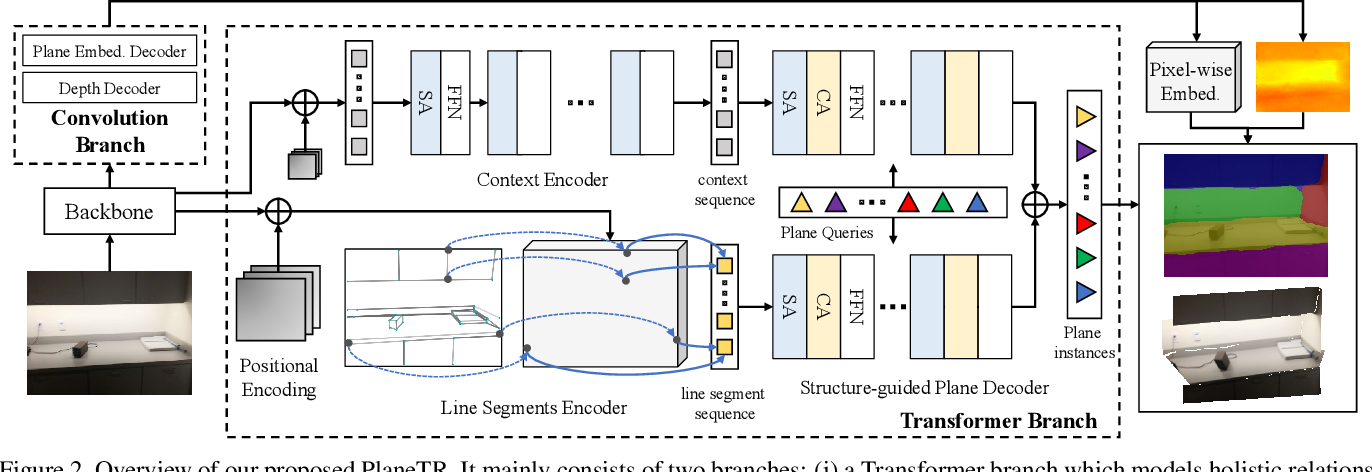 Figure 3 for PlaneTR: Structure-Guided Transformers for 3D Plane Recovery