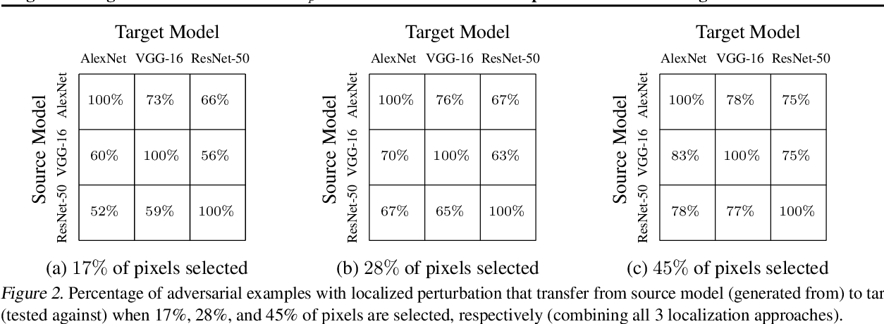 Figure 3 for Regional Image Perturbation Reduces $L_p$ Norms of Adversarial Examples While Maintaining Model-to-model Transferability