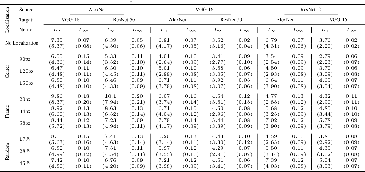 Figure 2 for Regional Image Perturbation Reduces $L_p$ Norms of Adversarial Examples While Maintaining Model-to-model Transferability