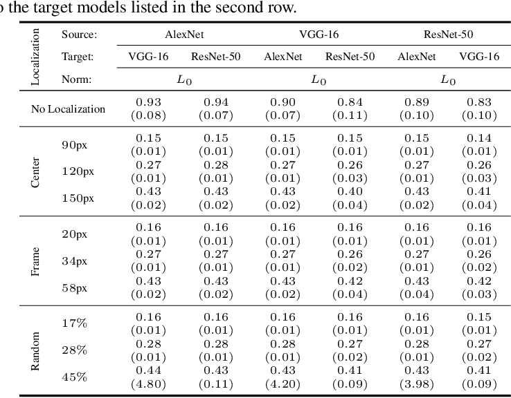 Figure 4 for Regional Image Perturbation Reduces $L_p$ Norms of Adversarial Examples While Maintaining Model-to-model Transferability