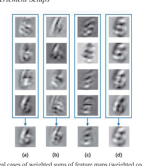 Figure 2 for N-fold Superposition: Improving Neural Networks by Reducing the Noise in Feature Maps
