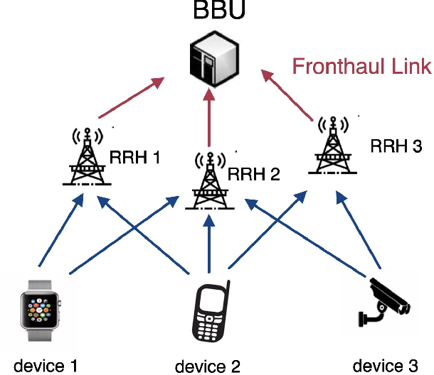 Figure 1 for Over-the-Air Computation via Cloud Radio Access Networks