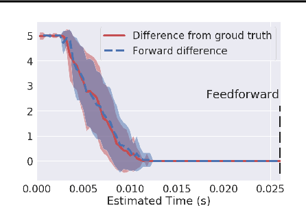 Figure 1 for Nonlinear Equation Solving: A Faster Alternative to Feedforward Computation