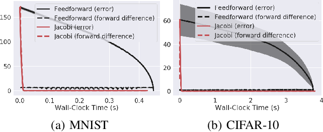 Figure 3 for Nonlinear Equation Solving: A Faster Alternative to Feedforward Computation
