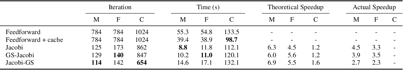 Figure 2 for Nonlinear Equation Solving: A Faster Alternative to Feedforward Computation
