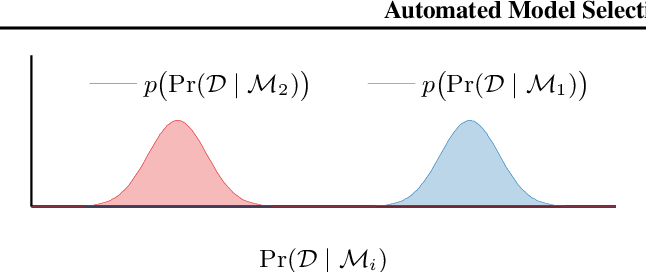 Figure 1 for Automated Model Selection with Bayesian Quadrature