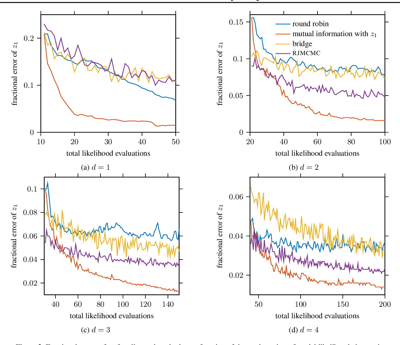Figure 2 for Automated Model Selection with Bayesian Quadrature