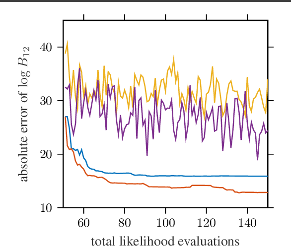 Figure 3 for Automated Model Selection with Bayesian Quadrature