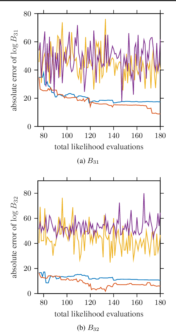 Figure 4 for Automated Model Selection with Bayesian Quadrature