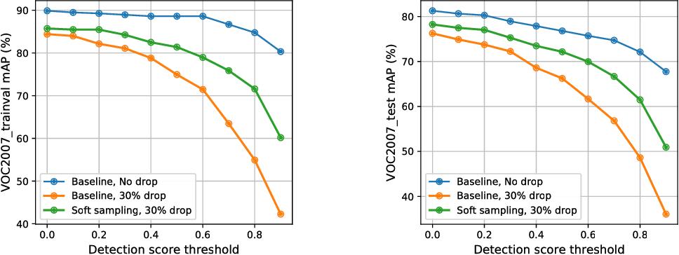 Figure 3 for Soft Sampling for Robust Object Detection