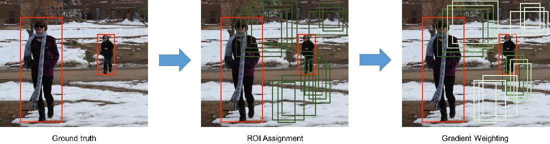 Figure 4 for Soft Sampling for Robust Object Detection