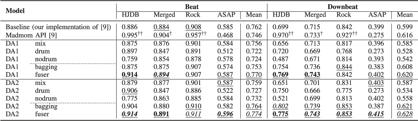 Figure 3 for Drum-Aware Ensemble Architecture for Improved Joint Musical Beat and Downbeat Tracking