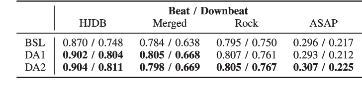 Figure 4 for Drum-Aware Ensemble Architecture for Improved Joint Musical Beat and Downbeat Tracking