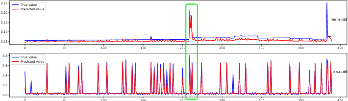 Figure 1 for seq2graph: Discovering Dynamic Dependencies from Multivariate Time Series with Multi-level Attention