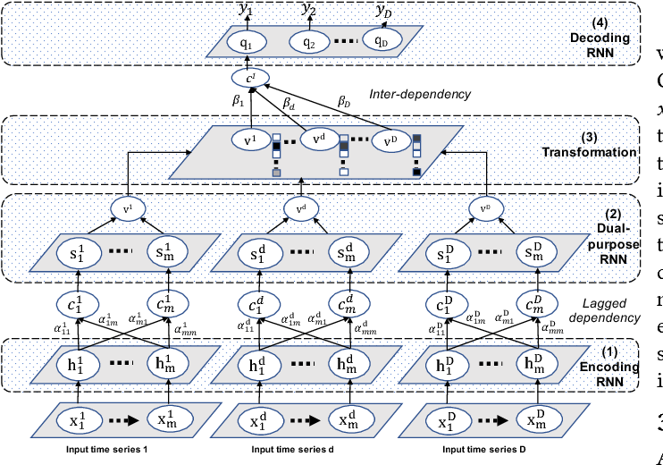 Figure 2 for seq2graph: Discovering Dynamic Dependencies from Multivariate Time Series with Multi-level Attention