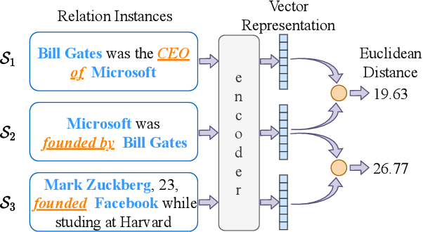 Figure 1 for A Relation-Oriented Clustering Method for Open Relation Extraction