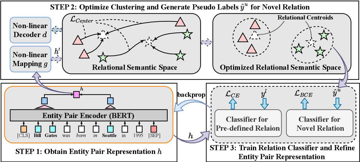 Figure 3 for A Relation-Oriented Clustering Method for Open Relation Extraction