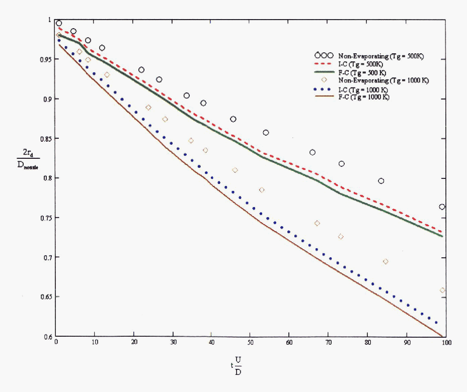 Figure 3 From Numerical Modelling Of Turbulence Effects Within An