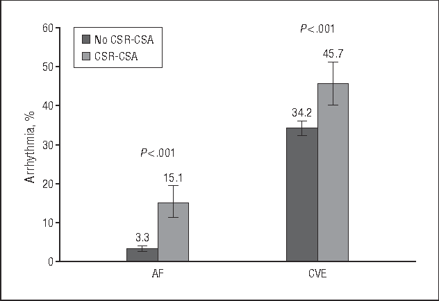 Figure 4. Arrhythmia by increasing Cheyne-Stokes respirations–central sleep apnea (CSR-CSA) category relative to atrial fibrillation or flutter (AF) and complex ventricular ectopy (CVE). The error bars indicate standard errors.