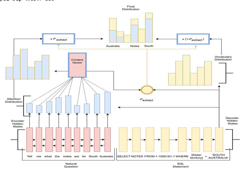 Figure 1 for SeqGenSQL -- A Robust Sequence Generation Model for Structured Query Language