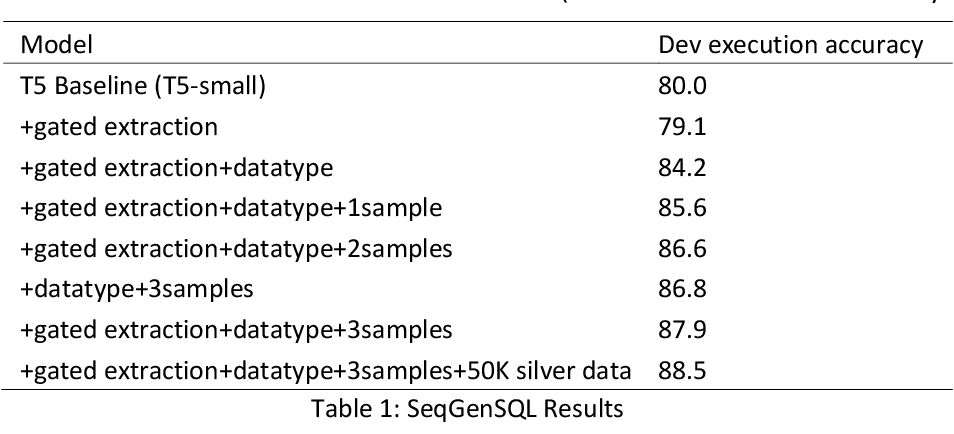 Figure 2 for SeqGenSQL -- A Robust Sequence Generation Model for Structured Query Language