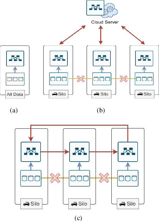 Figure 1 for Deep Federated Learning for Autonomous Driving