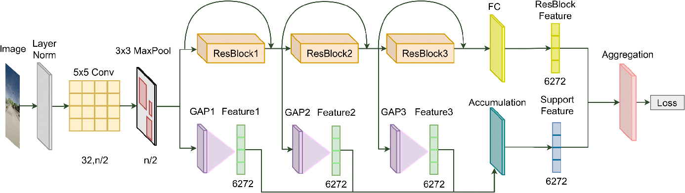 Figure 3 for Deep Federated Learning for Autonomous Driving