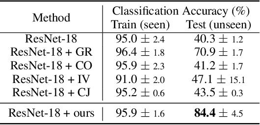 Figure 2 for A Simple Randomization Technique for Generalization in Deep Reinforcement Learning
