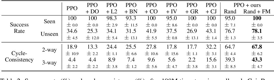 Figure 4 for A Simple Randomization Technique for Generalization in Deep Reinforcement Learning