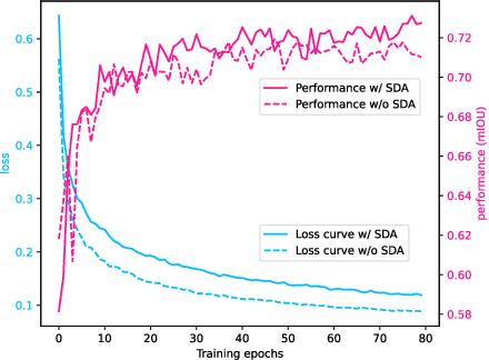 Figure 1 for ST++: Make Self-training Work Better for Semi-supervised Semantic Segmentation