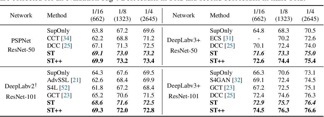 Figure 2 for ST++: Make Self-training Work Better for Semi-supervised Semantic Segmentation