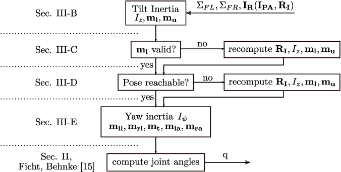 Figure 4 for Fast Whole-Body Motion Control of Humanoid Robots with Inertia Constraints