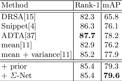 Figure 4 for Learning Posterior and Prior for Uncertainty Modeling in Person Re-Identification